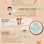 What does it take to design effective e-learning